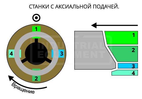 Схема формирования сложной фаски